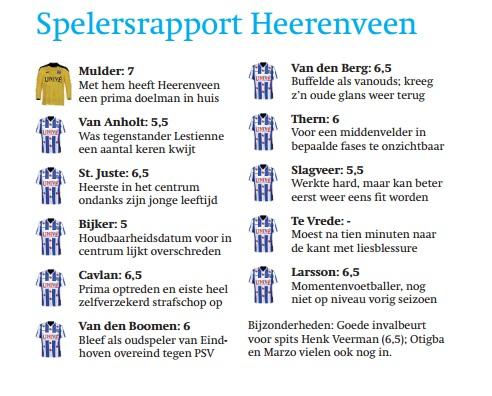 fd blog rapport heerenveen 24 aug 15