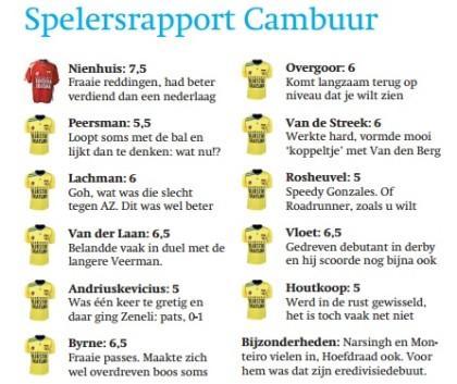 Blog fd spelersrapport CAM derby camhee